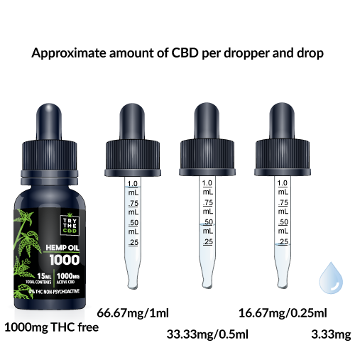 CBD-approximate-amount-per-drop-and-dropper-1000.png